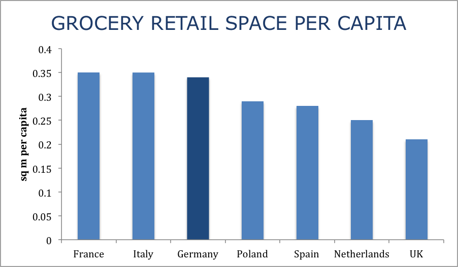 Comparison of Grocery Space Per Capita in France, Italy, Germany, Poland, Spain, Netherlands, UK