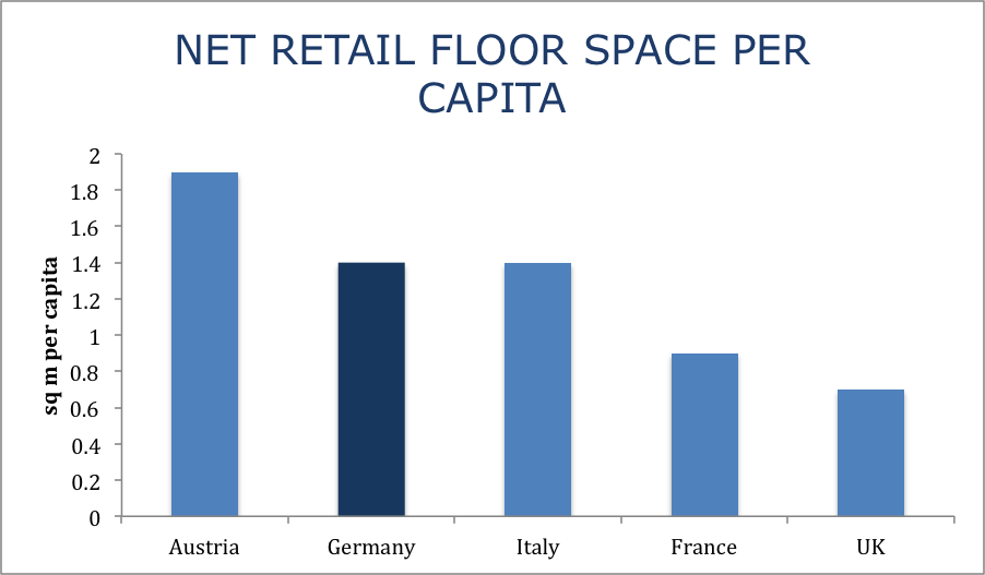 Retail floor space per capita in Austria, Germany, Italy, France, UK